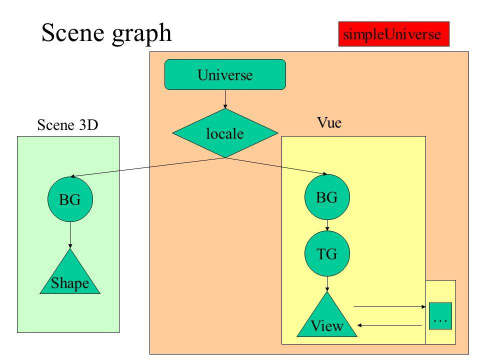 Scene graph simpleUniverse Universe Vue Scene 3D locale BG BG TG Shape