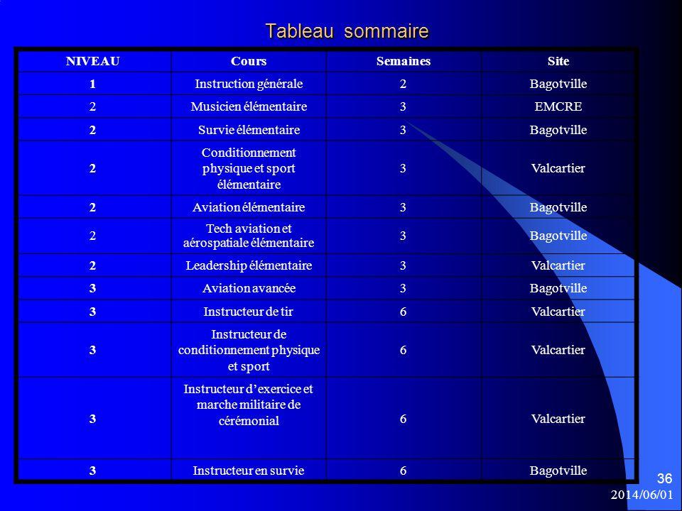 Tableau sommaire NIVEAU Cours Semaines Site 1 Instruction générale 2