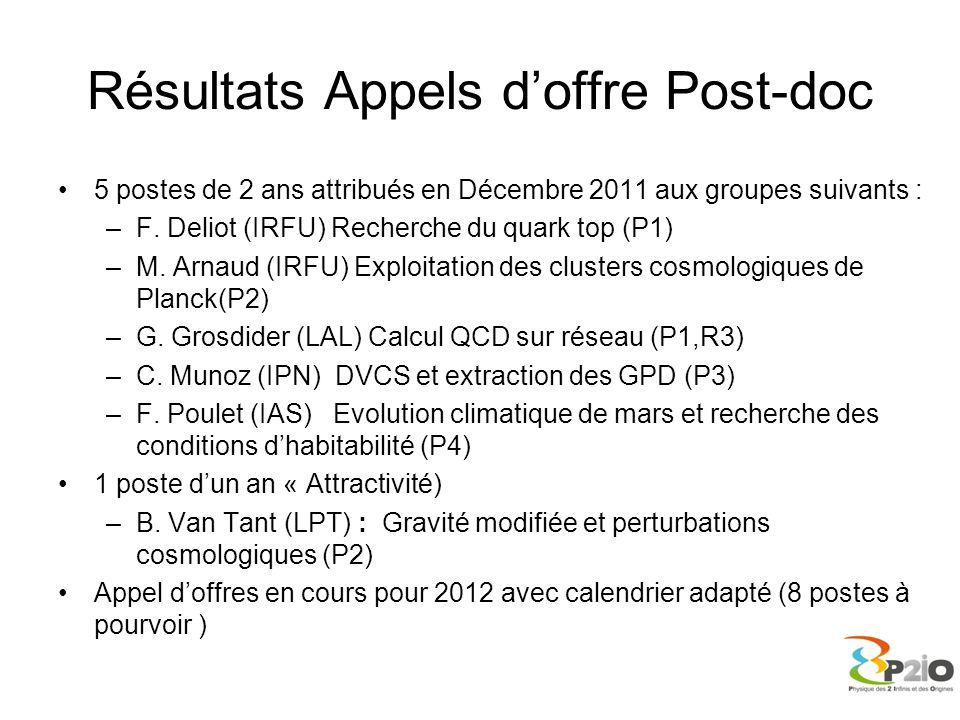 Résultats Appels d'offre Post-doc