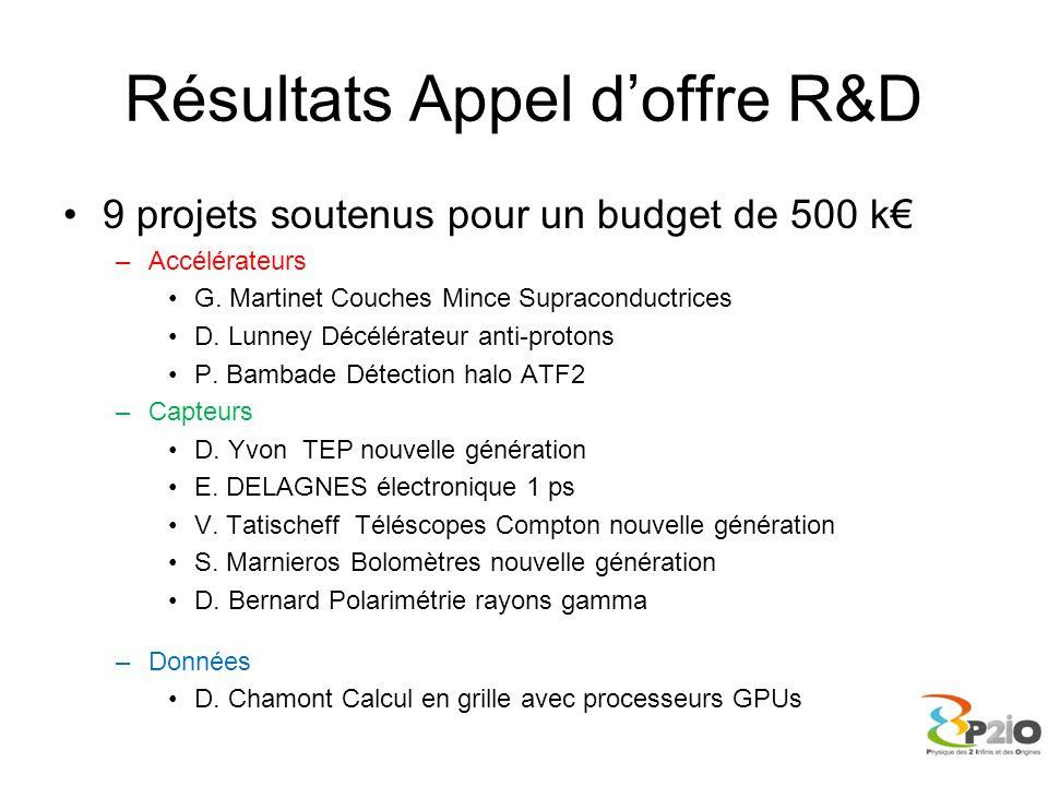 Résultats Appel d'offre R&D