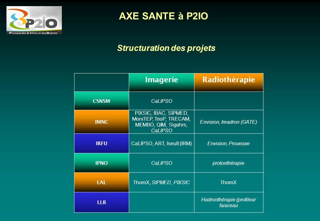 Structuration des projets