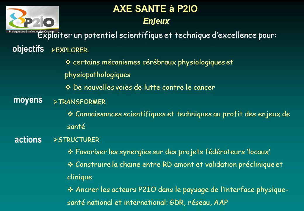 AXE SANTE à P2IO objectifs moyens actions Enjeux