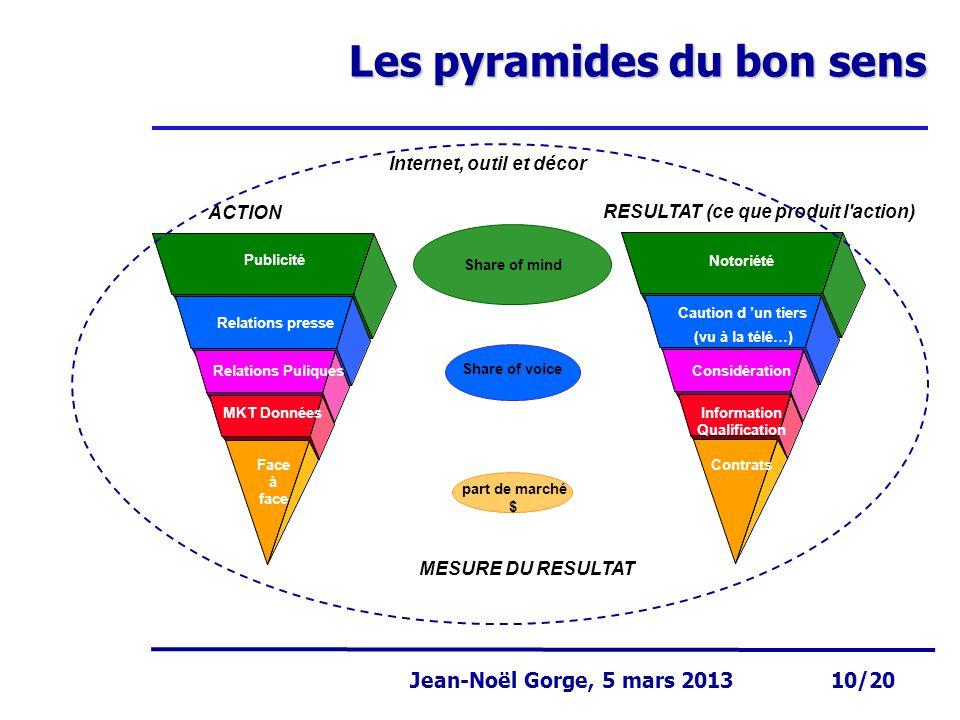 Les pyramides du bon sens