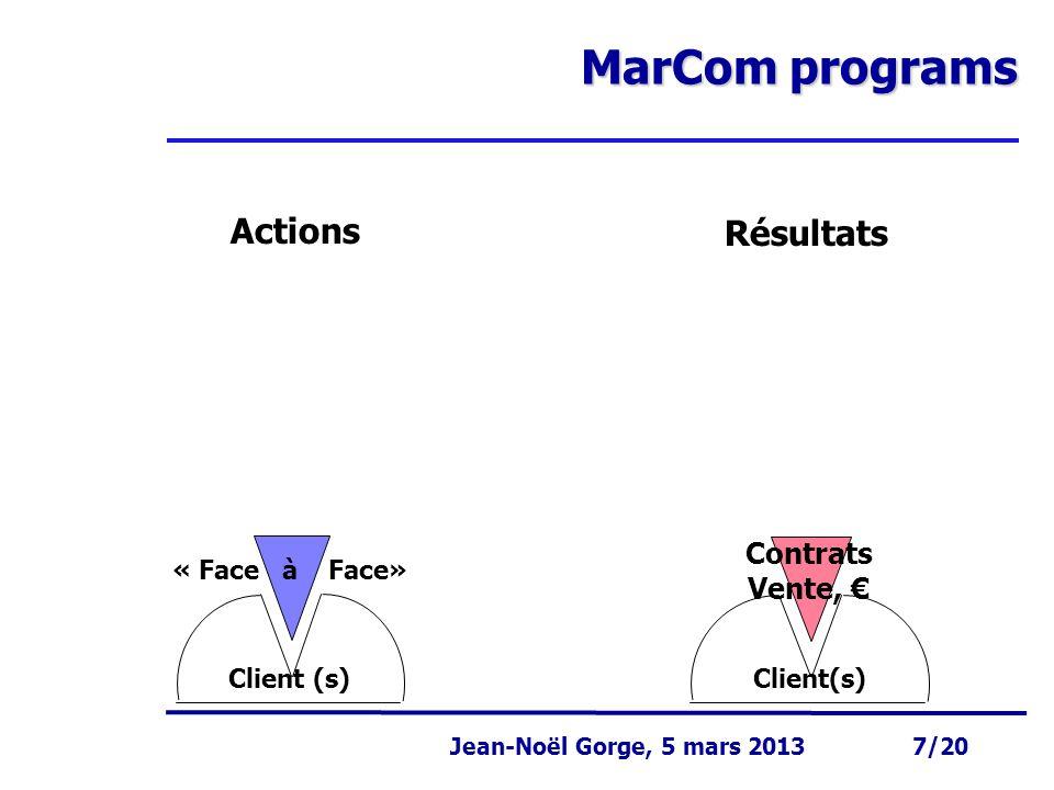 MarCom programs Actions Résultats Contrats Vente, € « Face à Face»