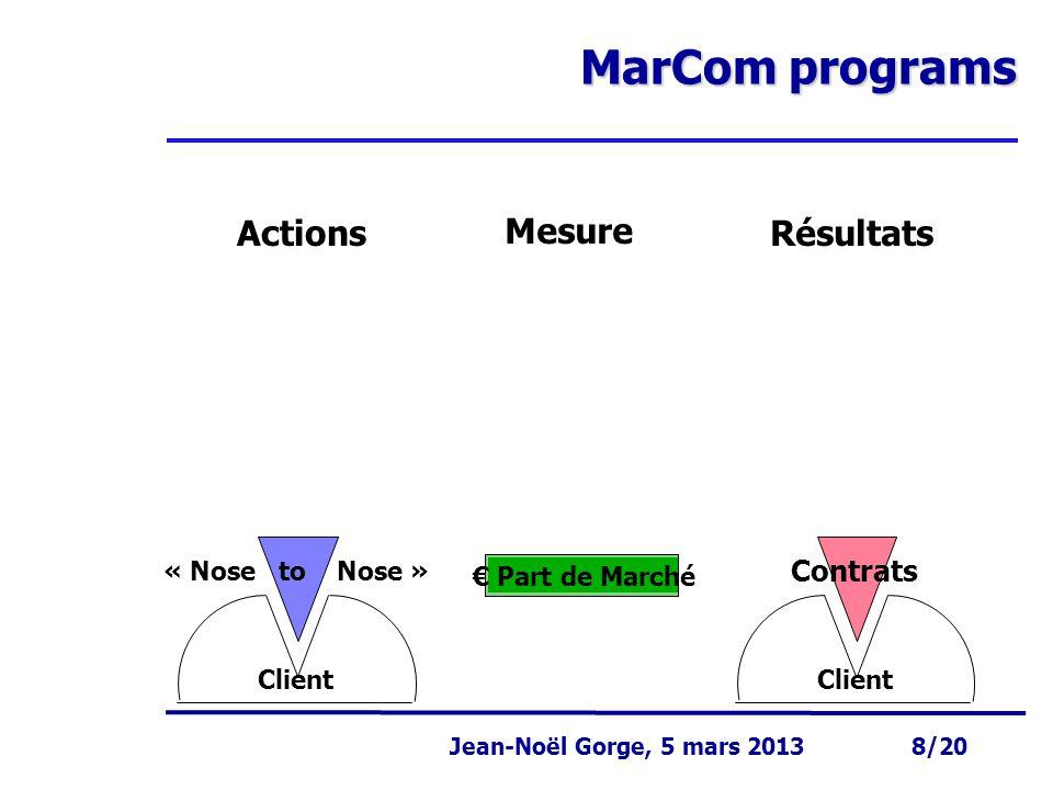 MarCom programs Résultats Actions Mesure Contrats « Nose to Nose »