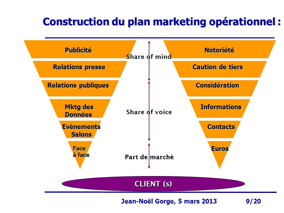 Construction du plan marketing opérationnel :