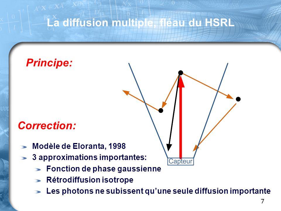 La diffusion multiple, fléau du HSRL