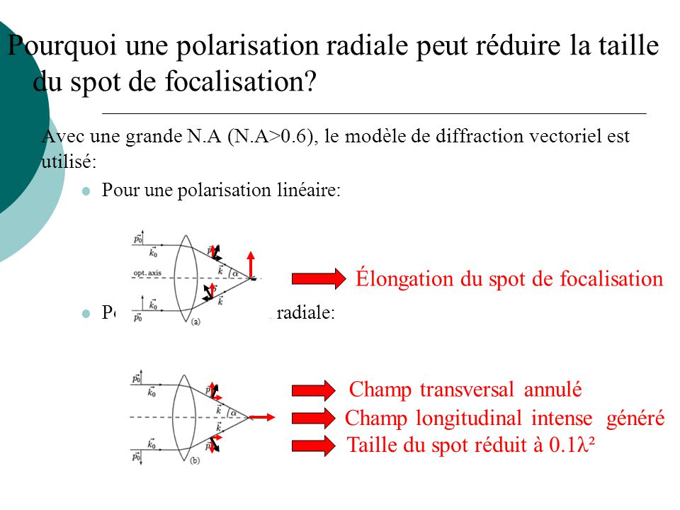 Pourquoi une polarisation radiale peut réduire la taille du spot de focalisation