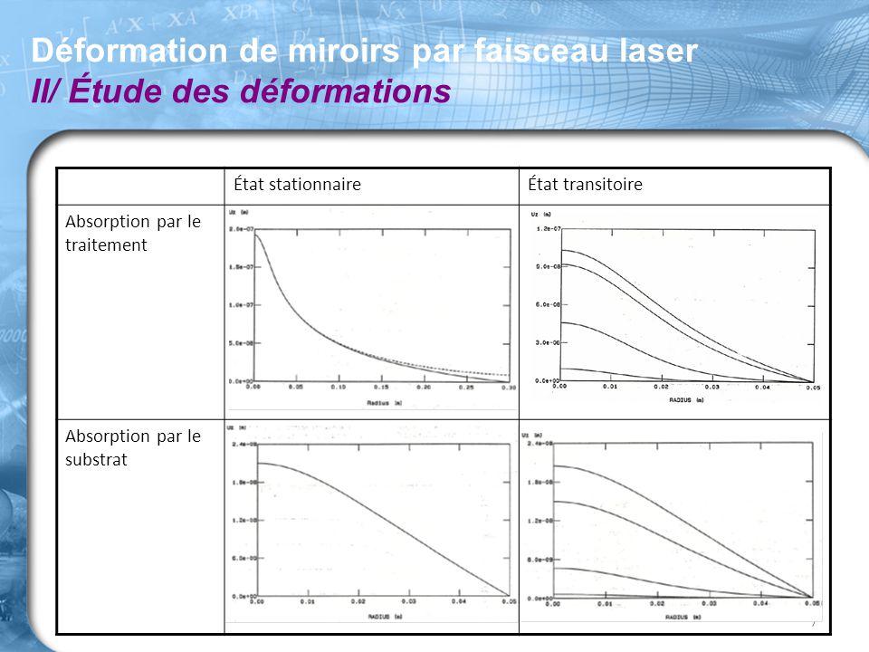 Déformation de miroirs par faisceau laser II/ Étude des déformations