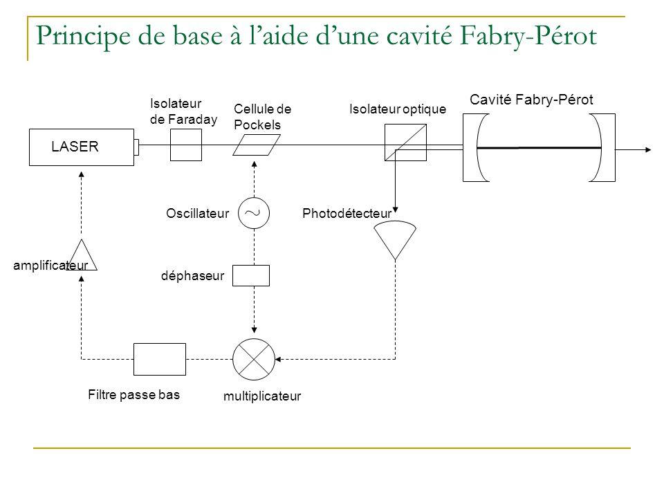 Principe de base à l'aide d'une cavité Fabry-Pérot