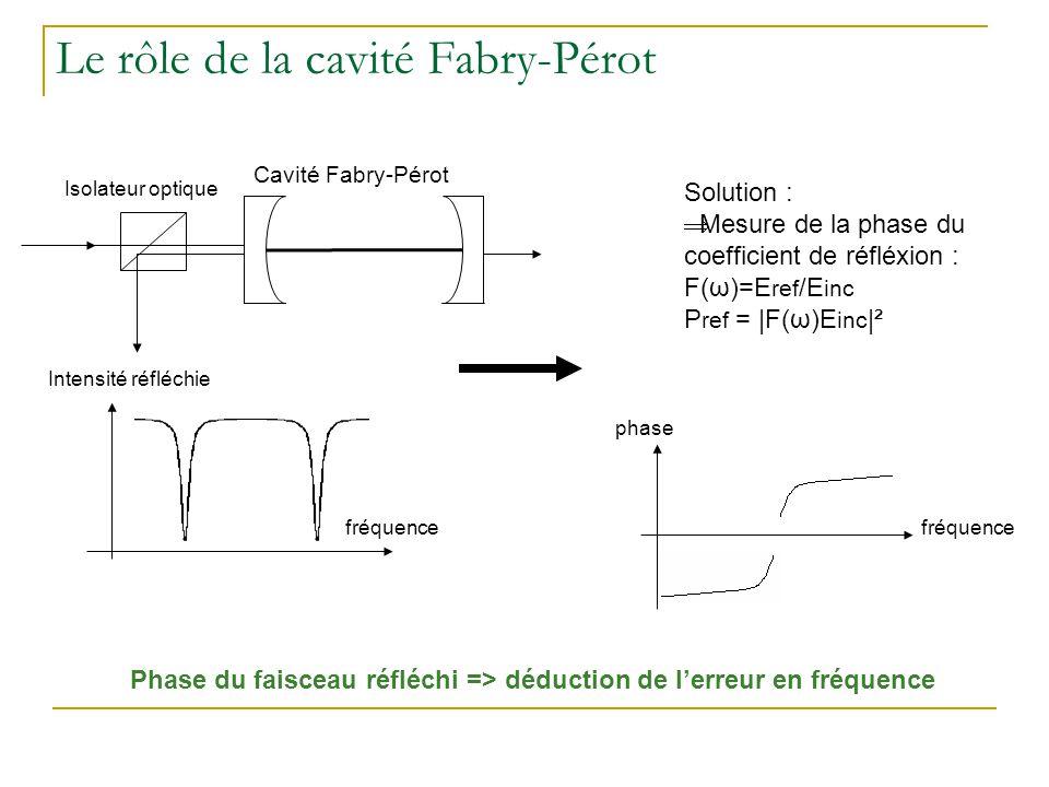 Le rôle de la cavité Fabry-Pérot