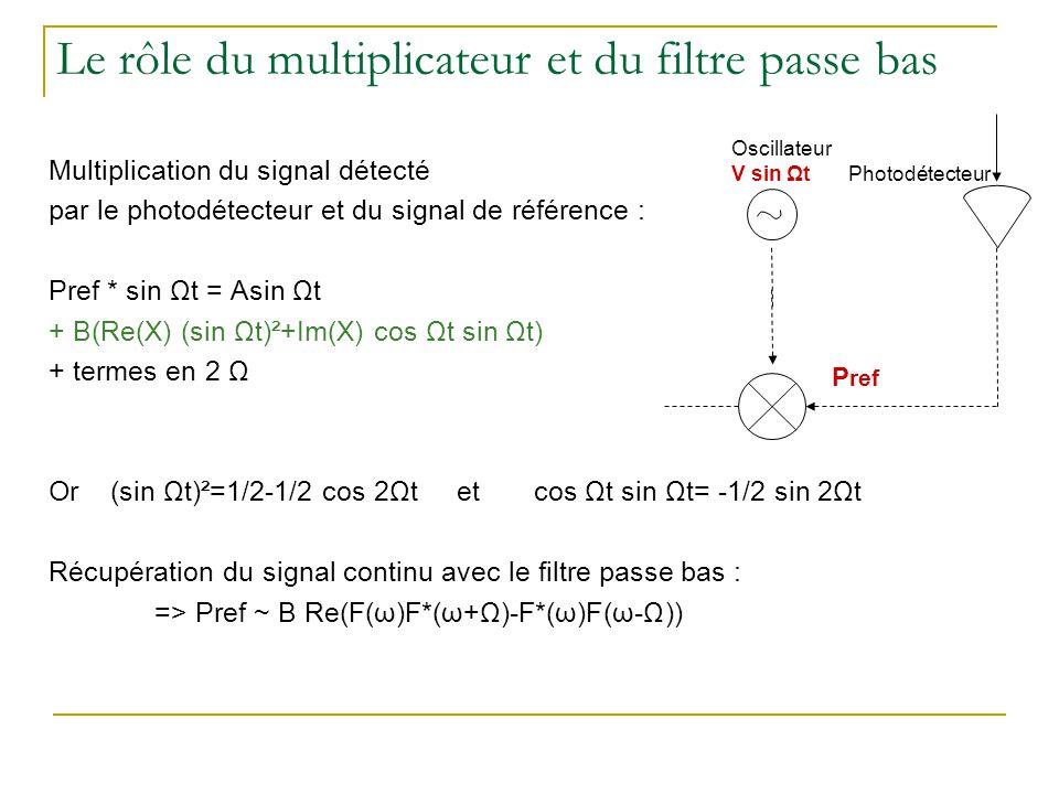 Le rôle du multiplicateur et du filtre passe bas