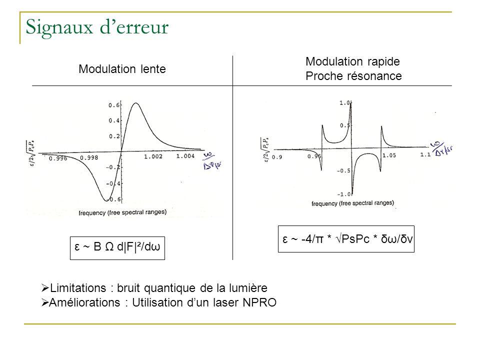 Signaux d'erreur Modulation rapide Modulation lente Proche résonance