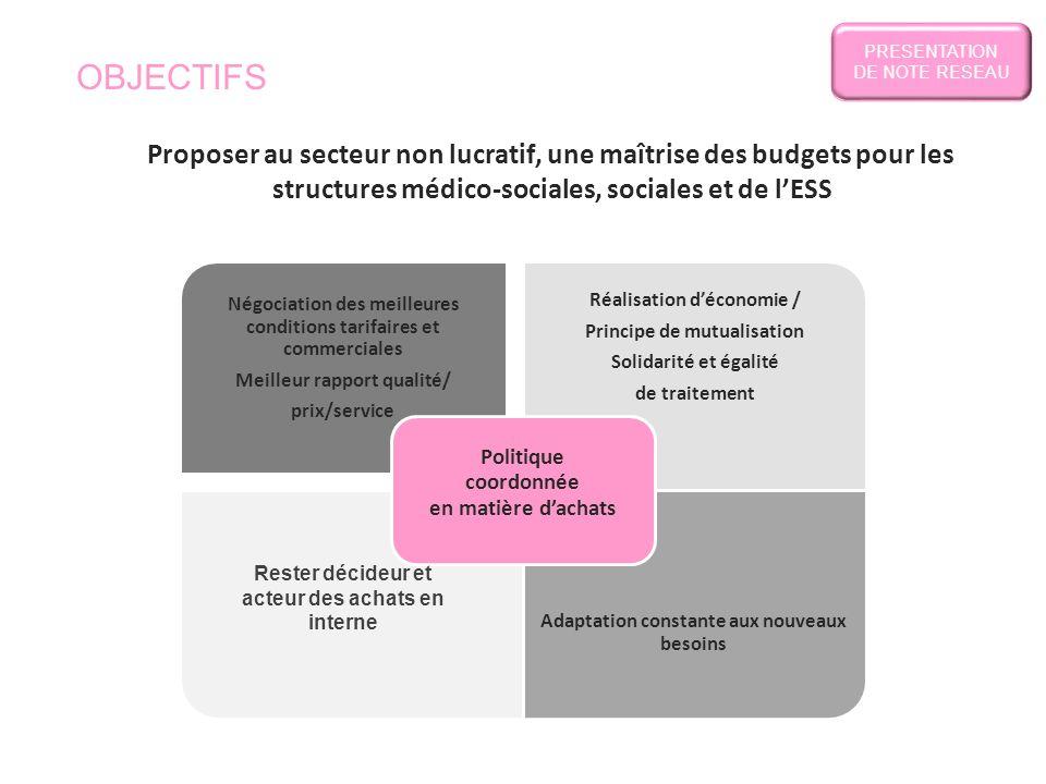 PRESENTATION DE NOTE RESEAU. OBJECTIFS. Proposer au secteur non lucratif, une maîtrise des budgets pour les.