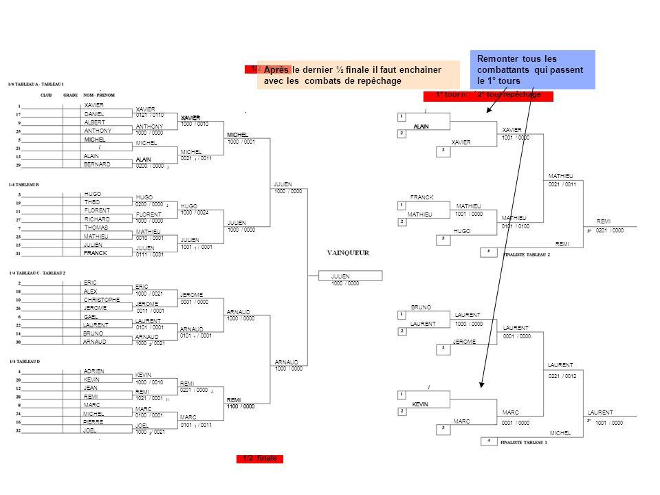 1/2 finale 1° tour repéchage 2° tour repêchage 1/2 finale