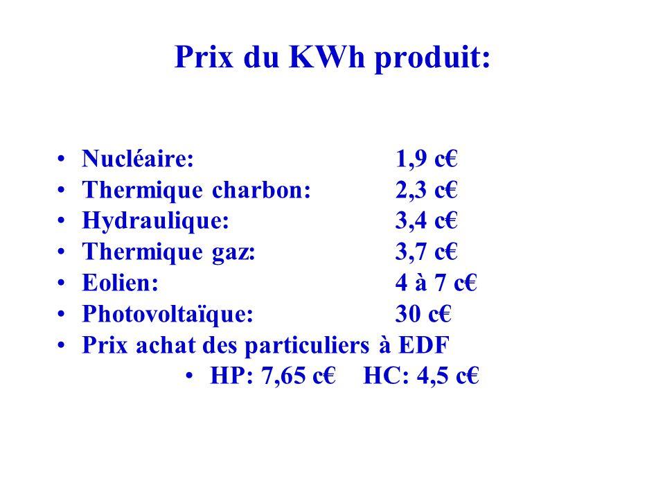 Prix du KWh produit: Nucléaire: 1,9 c€ Thermique charbon: 2,3 c€
