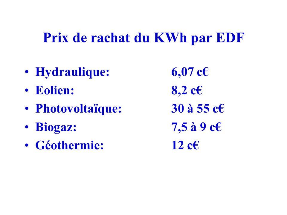 Prix de rachat du KWh par EDF