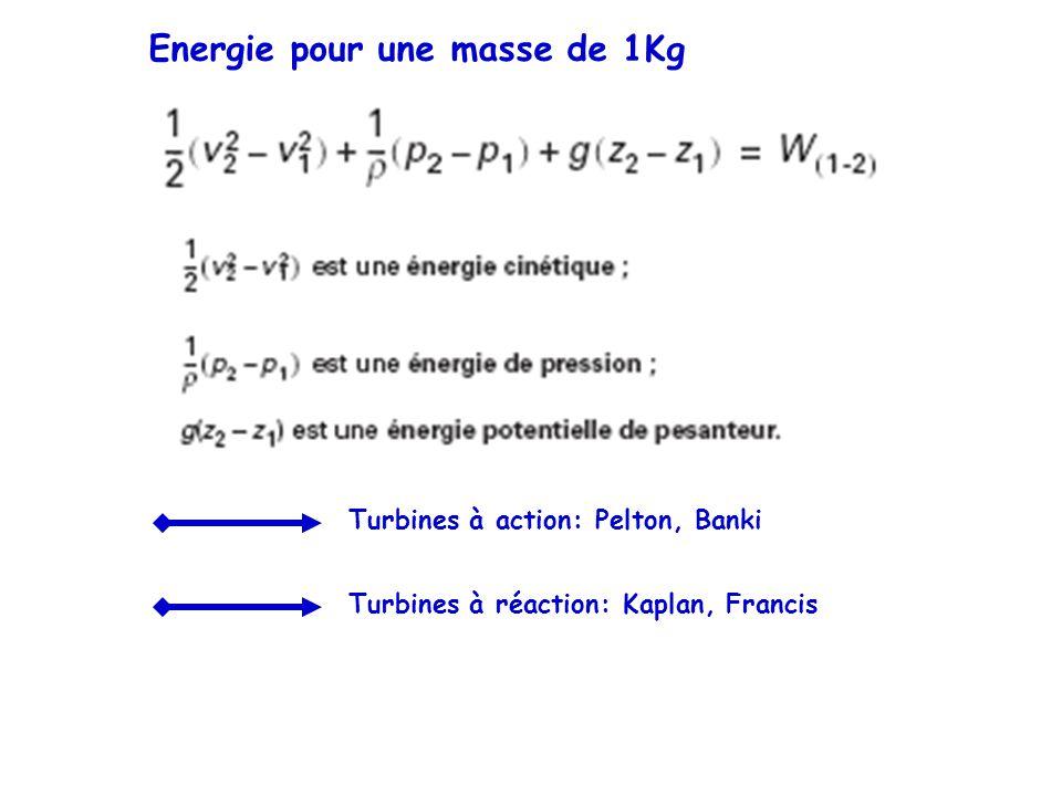 Energie pour une masse de 1Kg