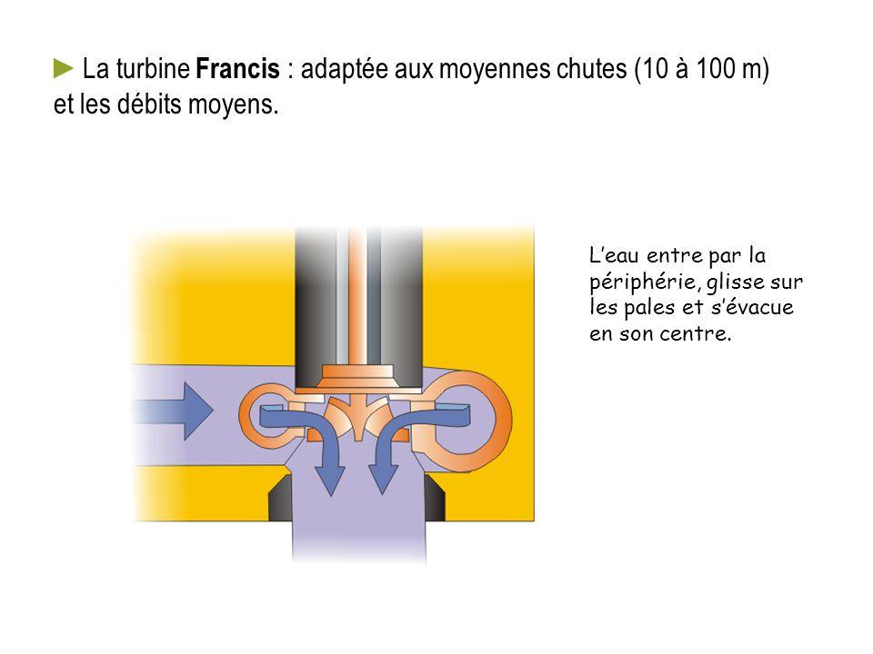 La turbine Francis : adaptée aux moyennes chutes (10 à 100 m) et les débits moyens.