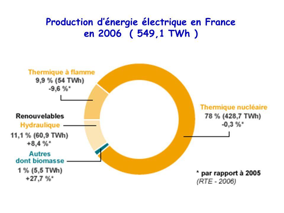 Production d'énergie électrique en France