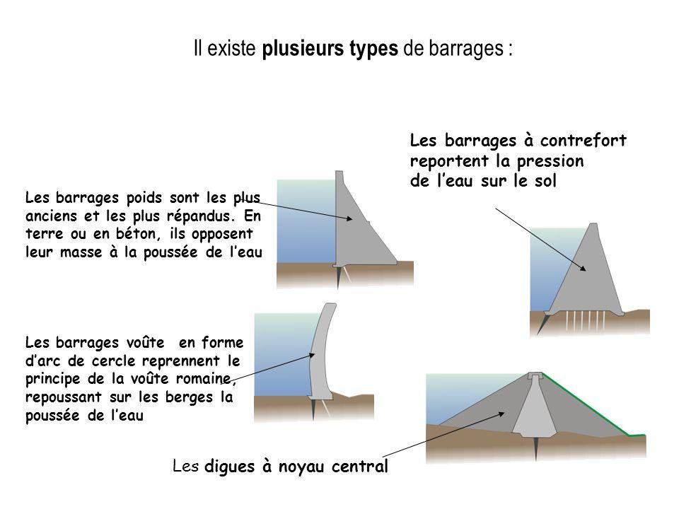 Il existe plusieurs types de barrages :