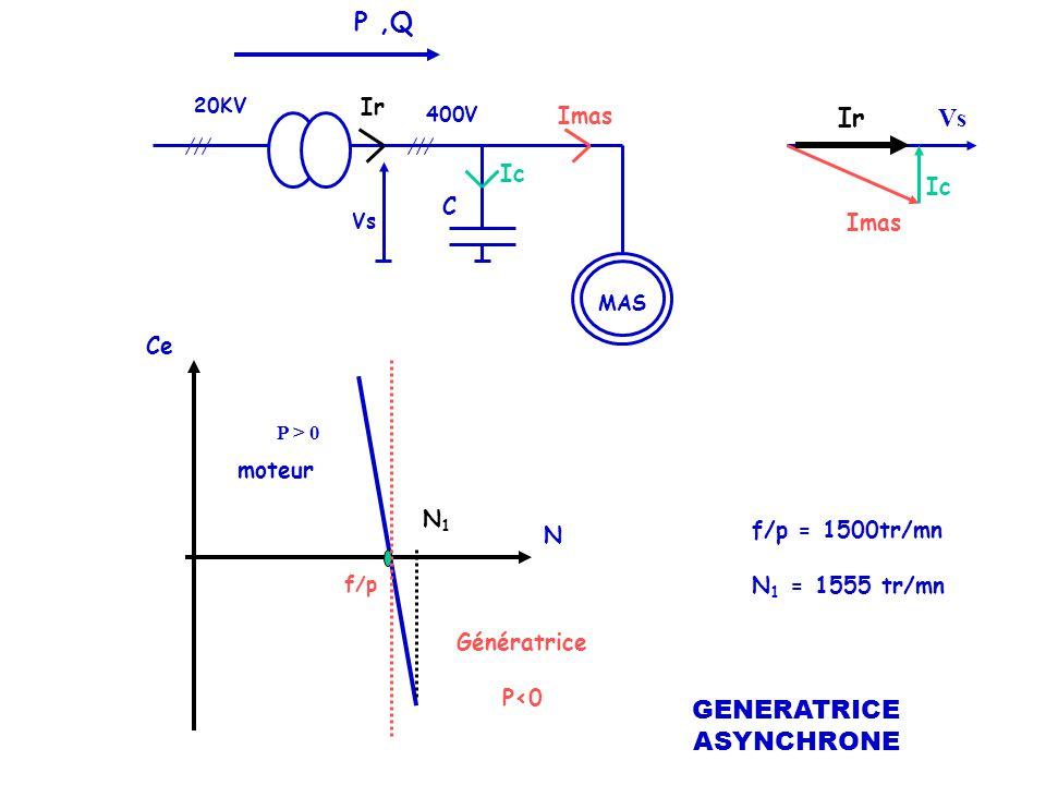 P ,Q Ir Vs GENERATRICE ASYNCHRONE Ir Imas Ic Ic C Imas Ce moteur N1