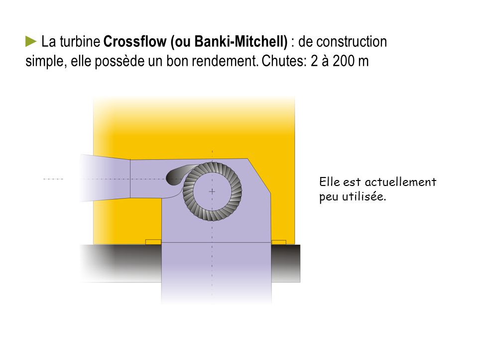 La turbine Crossflow (ou Banki-Mitchell) : de construction simple, elle possède un bon rendement. Chutes: 2 à 200 m