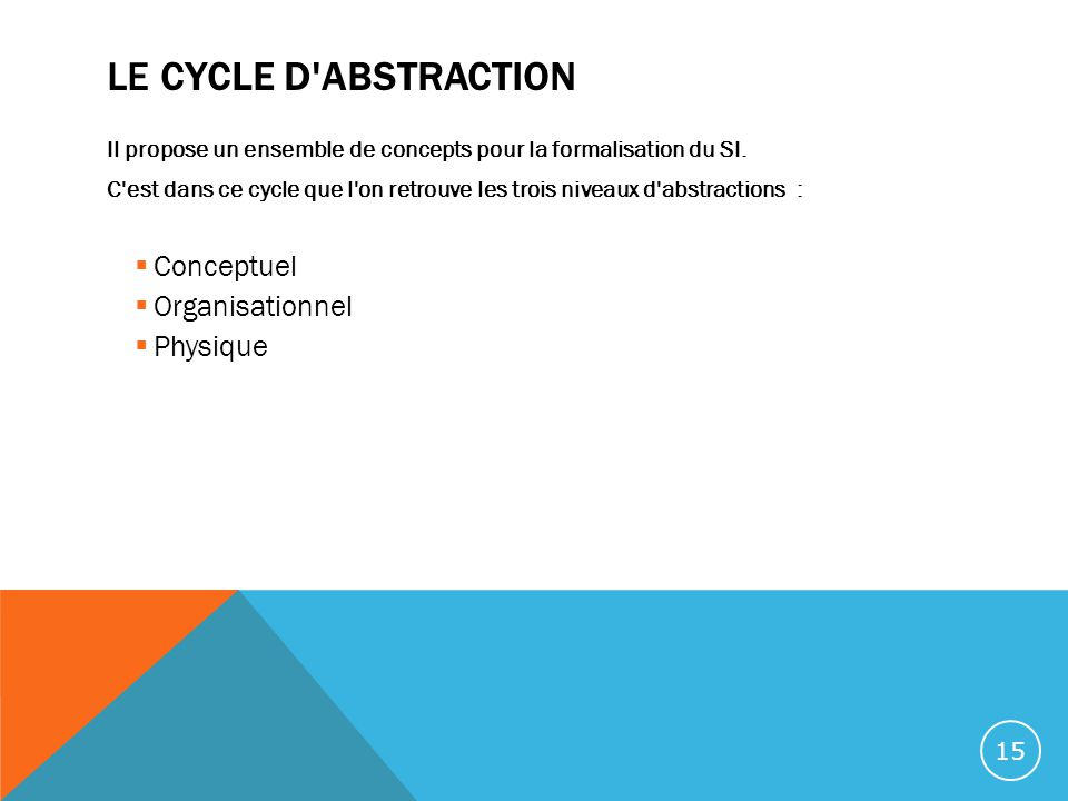 LE CYCLE D ABSTRACTION Conceptuel Organisationnel Physique
