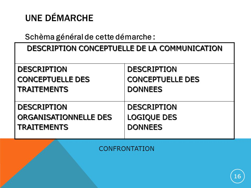 DESCRIPTION CONCEPTUELLE DE LA COMMUNICATION