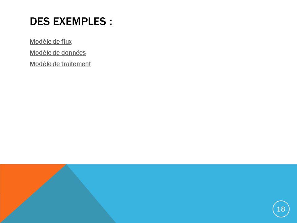 Des exemples : Modèle de flux Modèle de données Modèle de traitement