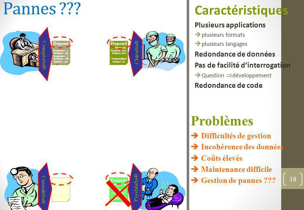 Pannes Caractéristiques Problèmes Plusieurs applications