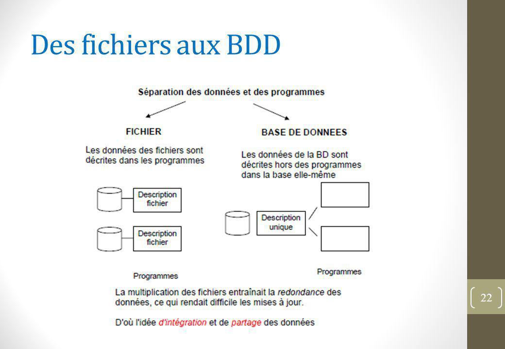 Des fichiers aux BDD