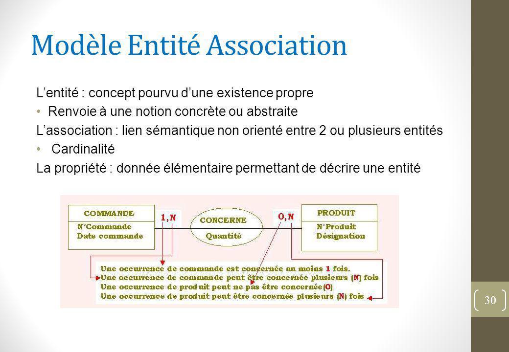 Modèle Entité Association
