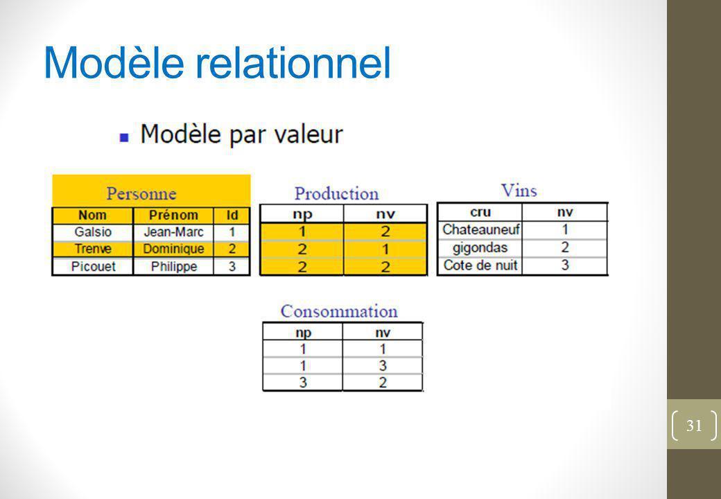 Modèle relationnel Schéma logique représenté par des RELATIONS