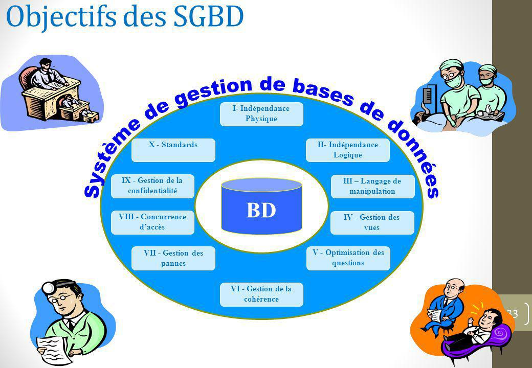 Objectifs des SGBD Système de gestion de bases de données BD
