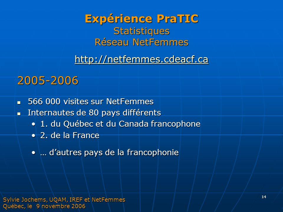 Expérience PraTIC Statistiques Réseau NetFemmes http://netfemmes