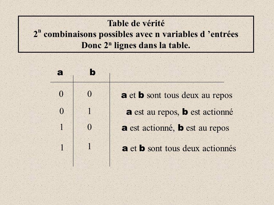 2n combinaisons possibles avec n variables d 'entrées