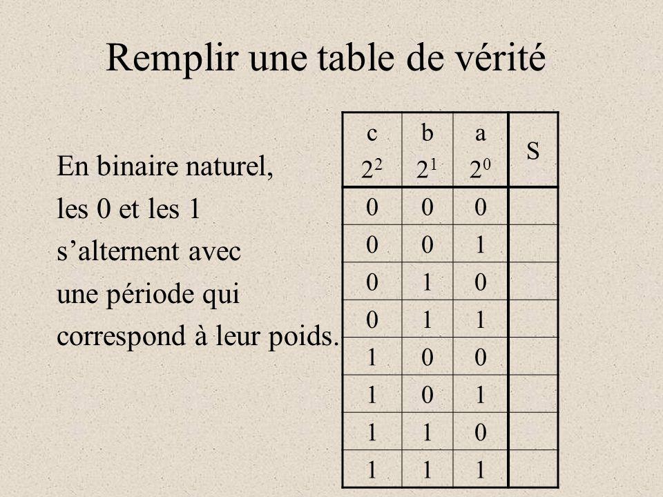 Remplir une table de vérité