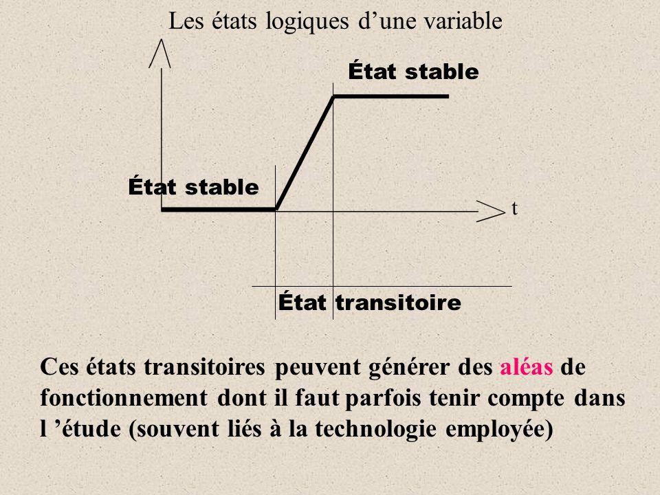 Les états logiques d'une variable