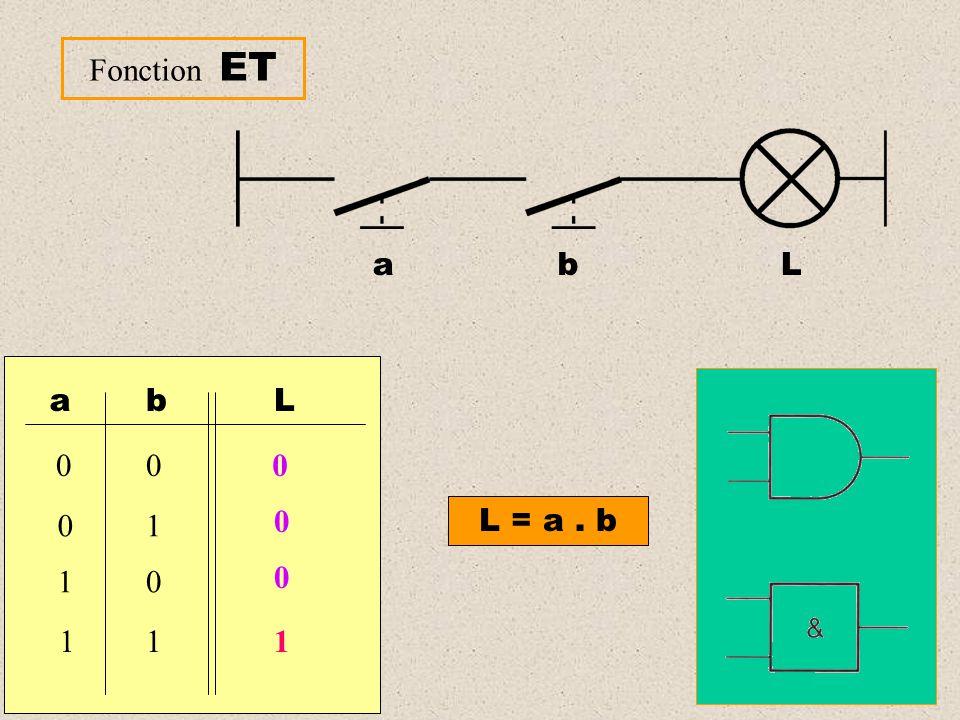 Fonction ET a b L a b 1 L L = a . b 1
