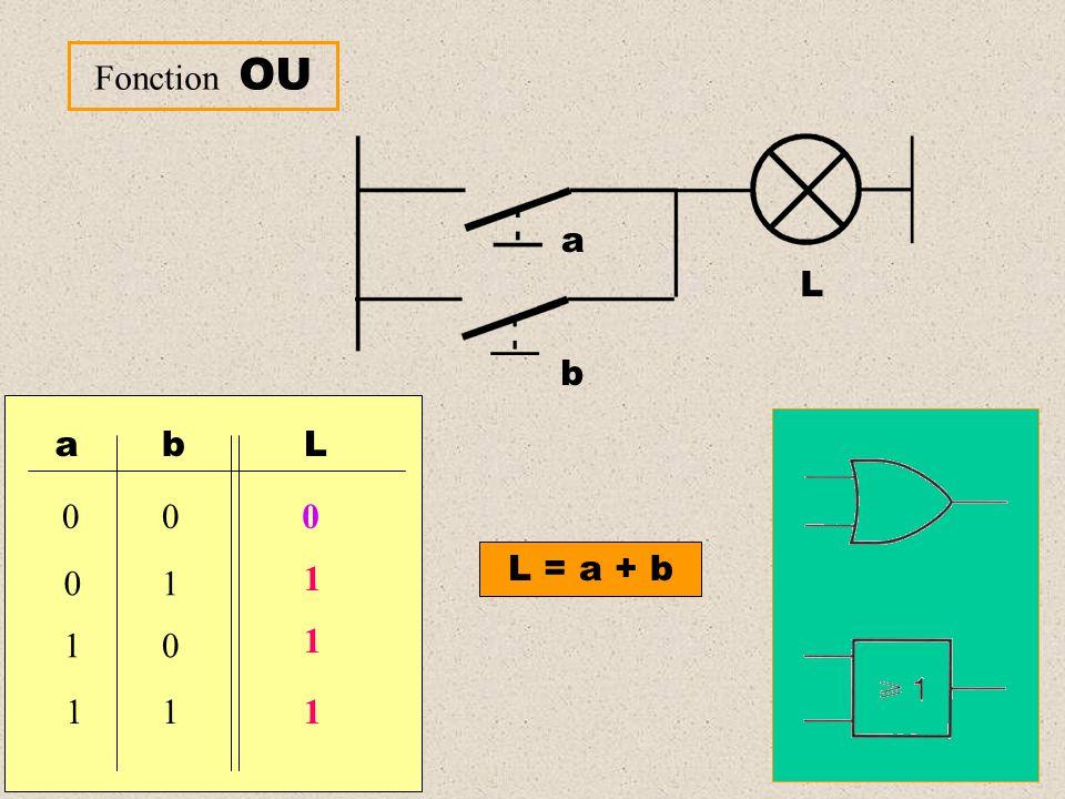Fonction OU a L b a b 1 L L = a + b 1 1 1
