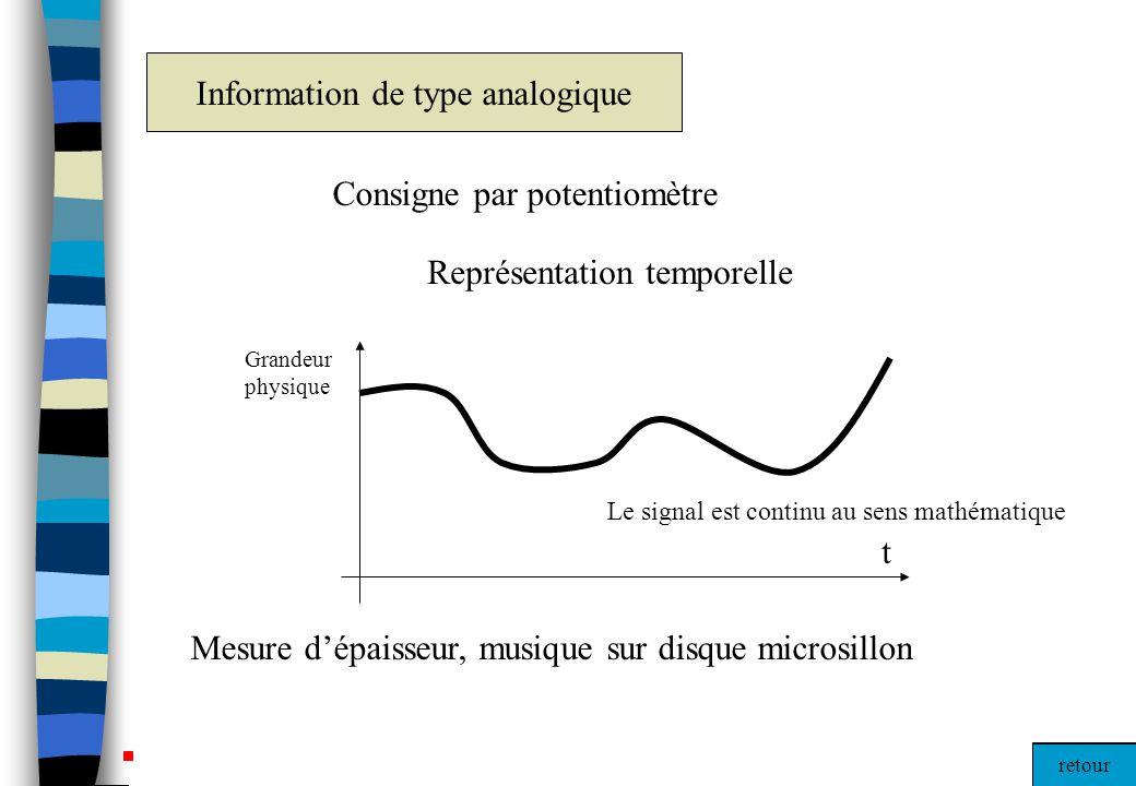 Information de type analogique
