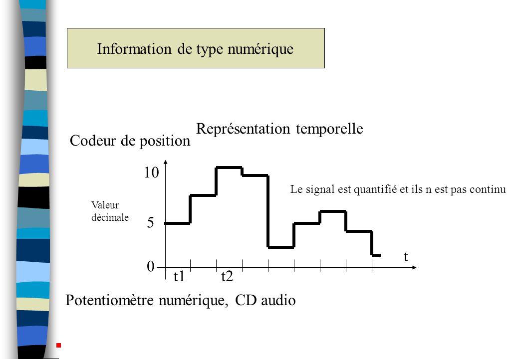 Information de type numérique