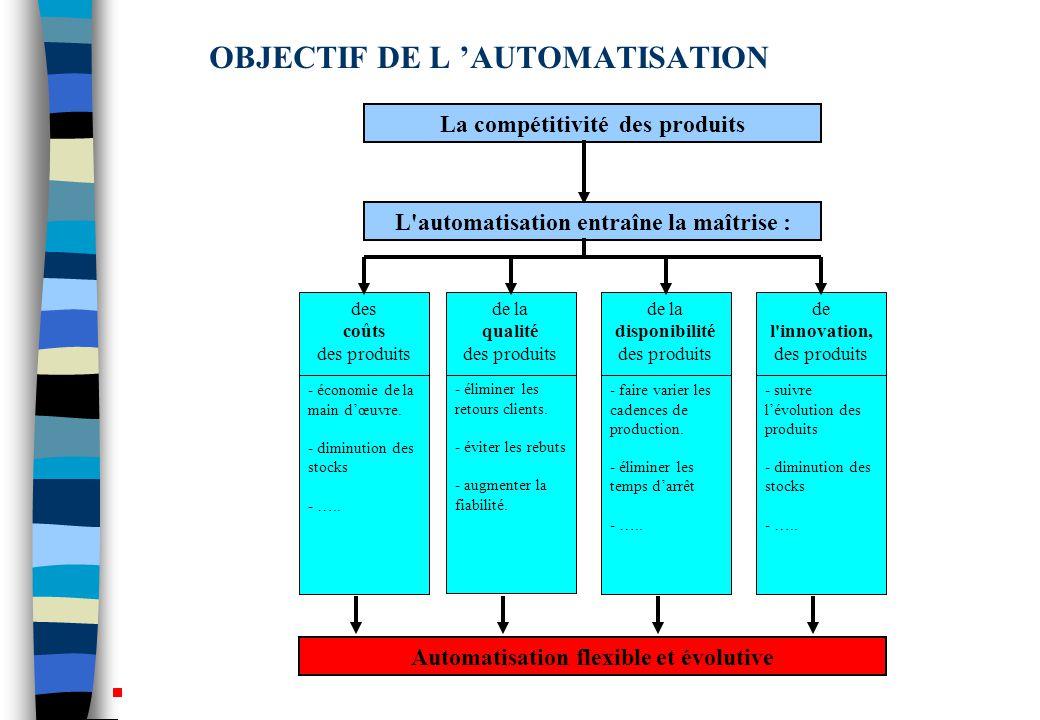 OBJECTIF DE L 'AUTOMATISATION