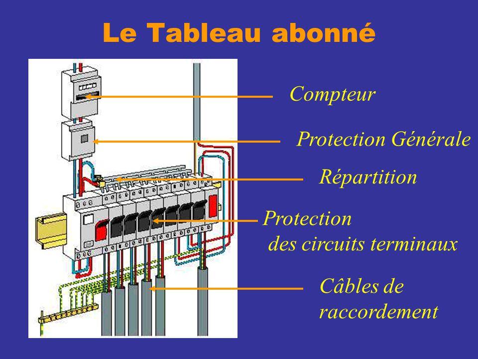 Le Tableau abonné Compteur Protection Générale Répartition Protection