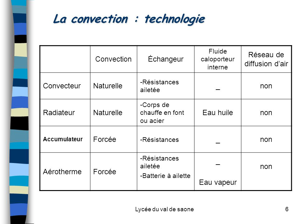 La convection : technologie