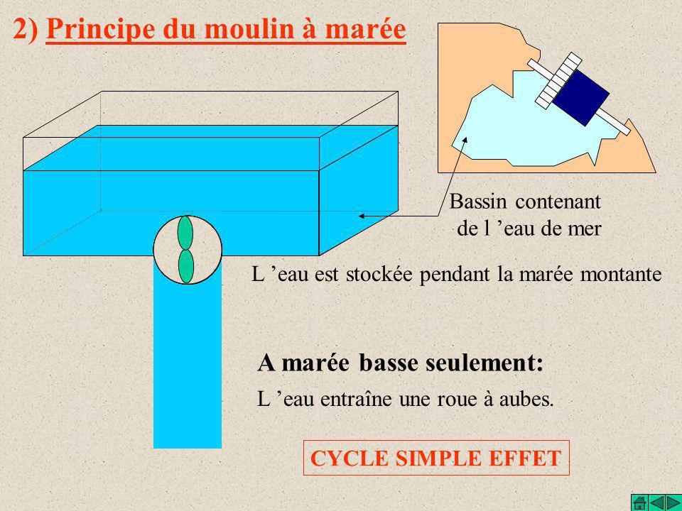 2) Principe du moulin à marée
