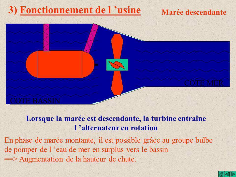 3) Fonctionnement de l 'usine