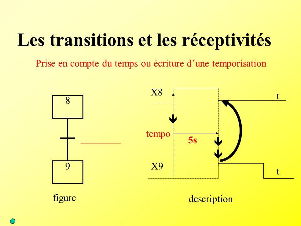 Les transitions et les réceptivités