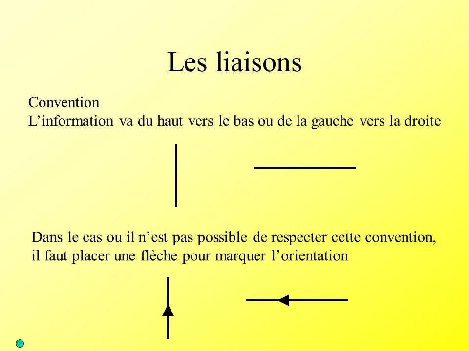 Les liaisons Convention